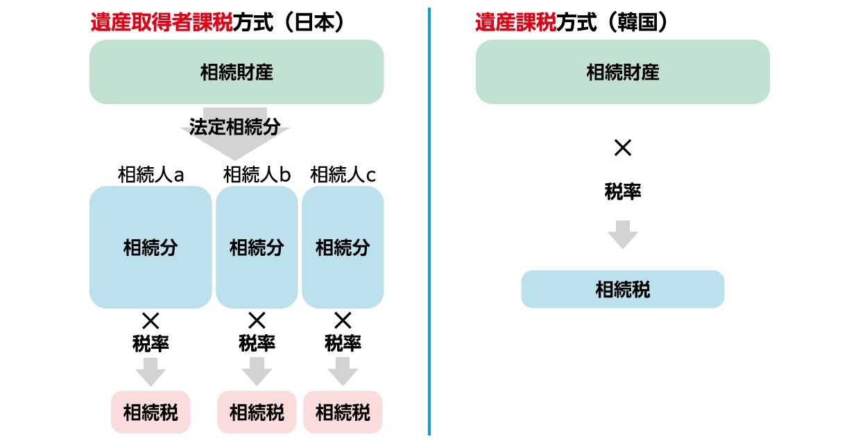 日本と韓国の課税方式の違い