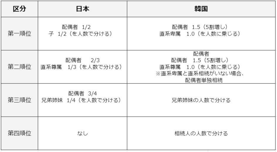 日本と韓国の法定相続人と順位