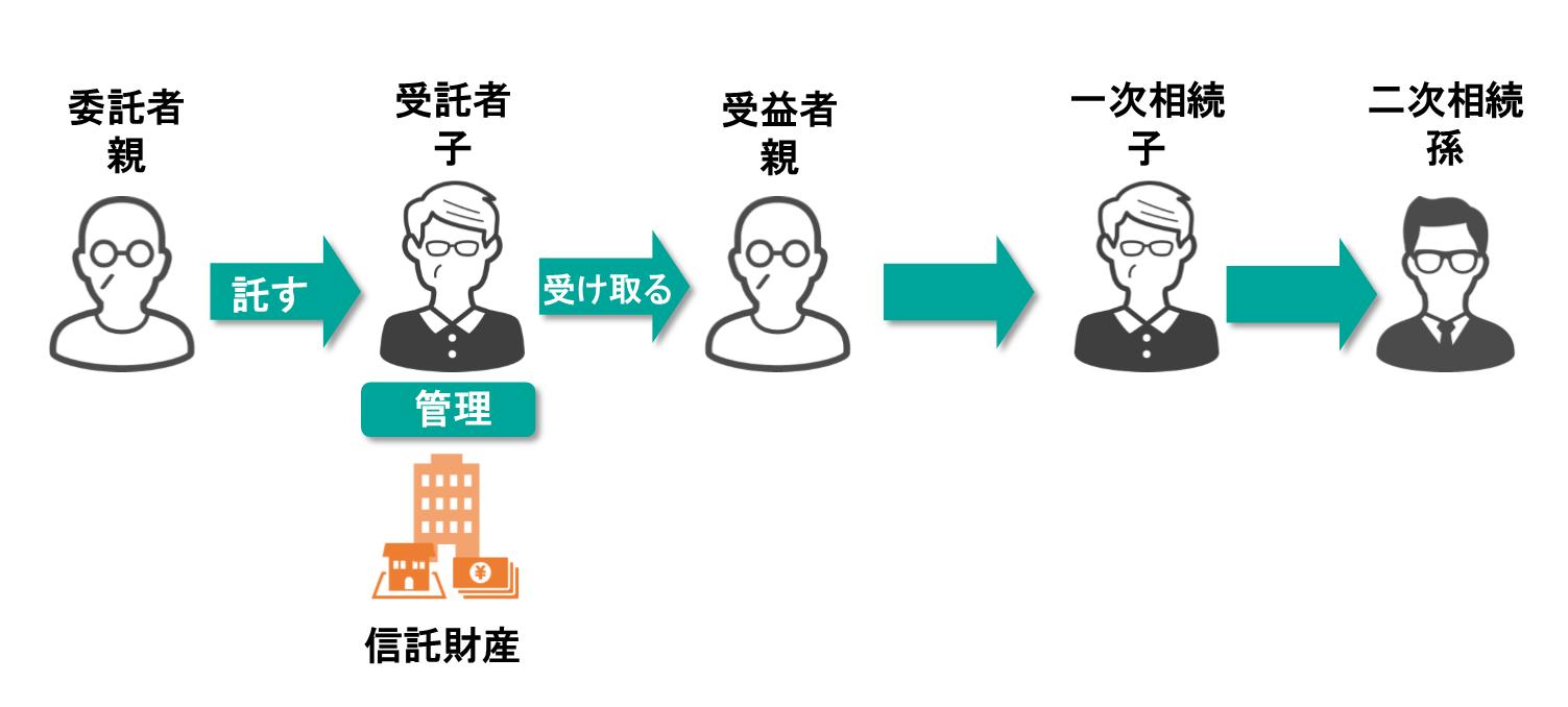 信託の受益権構成図